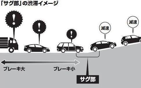 サグ部の渋滞イメージ