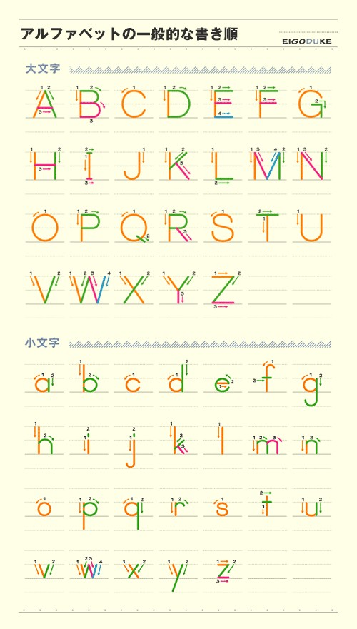 アルファベットの書き順