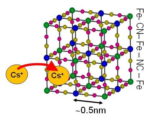 プルシアンブルーの結晶構造