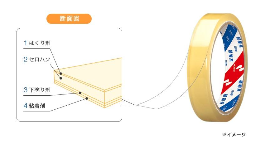 セロハンテープの4層構造
