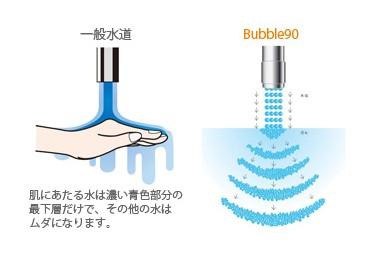 Bubble90