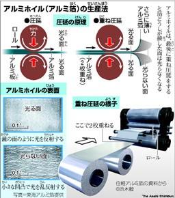 アルミホイルの生産法