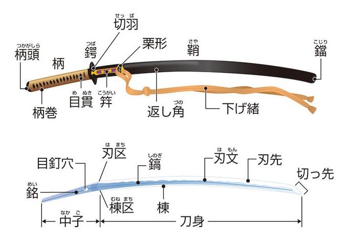 刀の各部名称