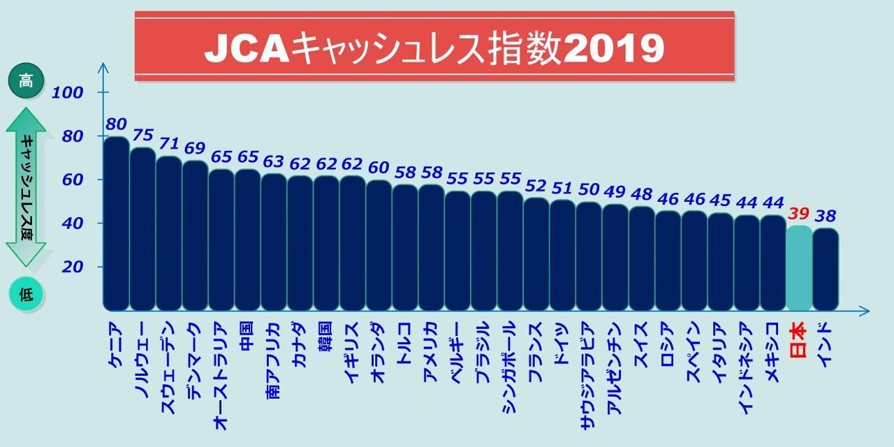 JCAキャッシュレス指数2019