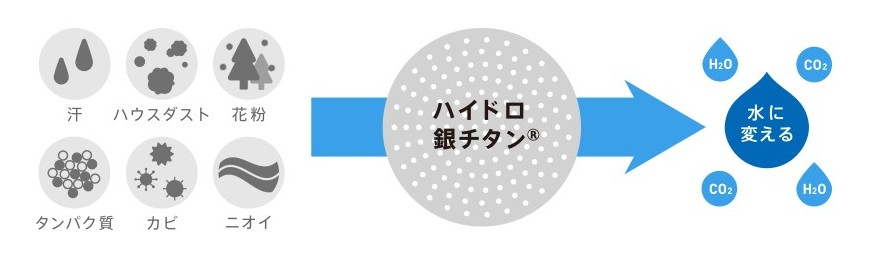 ハイドロ銀チタン®のメカニズム