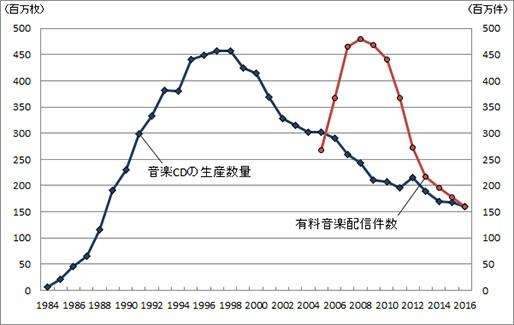 音楽CDの生産数量と有料音楽配信件数の推移