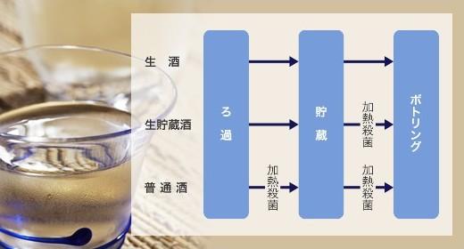酒の製造過程
