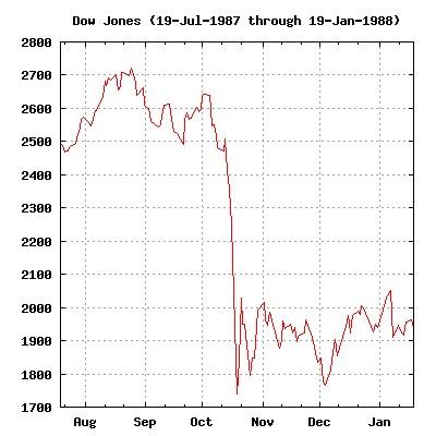 ダウ平均株価(1987/7/19~1988/1/19)
