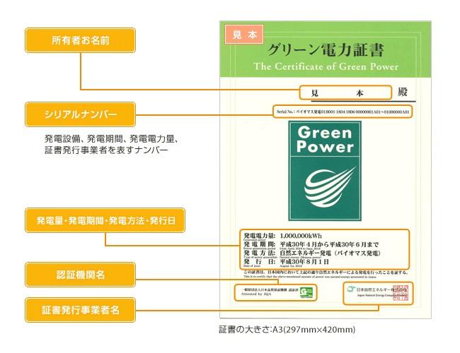 グリーン電力証書(見本)